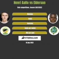 Henri Aalto vs Elderson h2h player stats