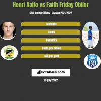 Henri Aalto vs Faith Friday Obilor h2h player stats