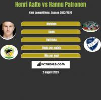 Henri Aalto vs Hannu Patronen h2h player stats