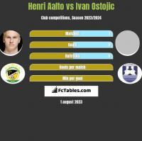 Henri Aalto vs Ivan Ostojic h2h player stats