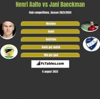 Henri Aalto vs Jani Baeckman h2h player stats