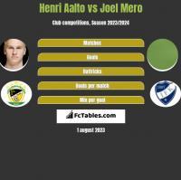 Henri Aalto vs Joel Mero h2h player stats