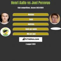 Henri Aalto vs Joel Perovuo h2h player stats