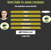 Henri Aalto vs Jonas Levaenen h2h player stats
