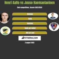 Henri Aalto vs Juuso Haemaelaeinen h2h player stats