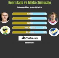 Henri Aalto vs Mikko Sumusalo h2h player stats