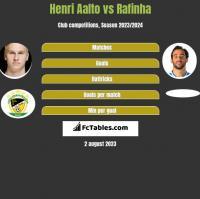 Henri Aalto vs Rafinha h2h player stats
