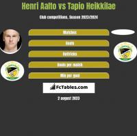 Henri Aalto vs Tapio Heikkilae h2h player stats