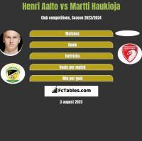 Henri Aalto vs Martti Haukioja h2h player stats