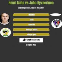 Henri Aalto vs Juho Hyvaerinen h2h player stats