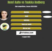 Henri Aalto vs Tuukka Andberg h2h player stats