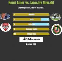 Henri Anier vs Jaroslav Navratil h2h player stats
