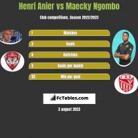Henri Anier vs Maecky Ngombo h2h player stats