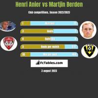 Henri Anier vs Martjin Berden h2h player stats