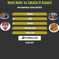 Henri Anier vs Zakaria El Azzouzi h2h player stats