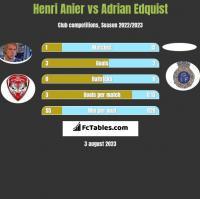 Henri Anier vs Adrian Edquist h2h player stats