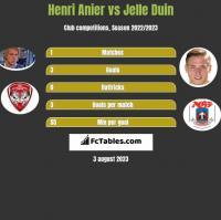 Henri Anier vs Jelle Duin h2h player stats
