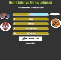 Henri Anier vs Darius Johnson h2h player stats