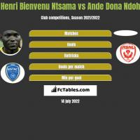 Henri Bienvenu Ntsama vs Ande Dona Ndoh h2h player stats