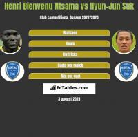 Henri Bienvenu Ntsama vs Hyun-Jun Suk h2h player stats