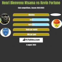 Henri Bienvenu Ntsama vs Kevin Fortune h2h player stats
