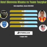Henri Bienvenu Ntsama vs Yoann Touzghar h2h player stats