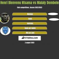 Henri Bienvenu Ntsama vs Malaly Dembele h2h player stats