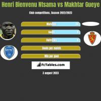 Henri Bienvenu Ntsama vs Makhtar Gueye h2h player stats