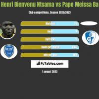 Henri Bienvenu Ntsama vs Pape Meissa Ba h2h player stats