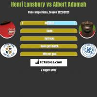 Henri Lansbury vs Albert Adomah h2h player stats