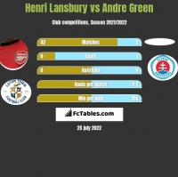 Henri Lansbury vs Andre Green h2h player stats