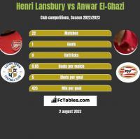 Henri Lansbury vs Anwar El-Ghazi h2h player stats