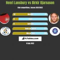 Henri Lansbury vs Birkir Bjarnason h2h player stats