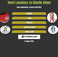 Henri Lansbury vs Charlie Adam h2h player stats