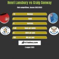 Henri Lansbury vs Craig Conway h2h player stats