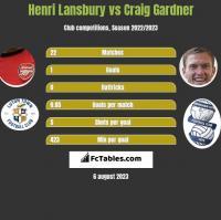 Henri Lansbury vs Craig Gardner h2h player stats