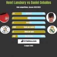 Henri Lansbury vs Daniel Ceballos h2h player stats