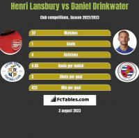Henri Lansbury vs Daniel Drinkwater h2h player stats