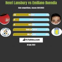 Henri Lansbury vs Emiliano Buendia h2h player stats