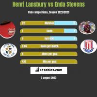 Henri Lansbury vs Enda Stevens h2h player stats