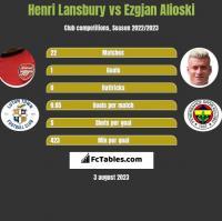 Henri Lansbury vs Ezgjan Alioski h2h player stats