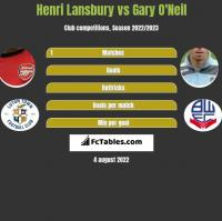 Henri Lansbury vs Gary O'Neil h2h player stats