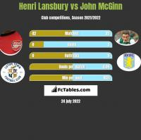 Henri Lansbury vs John McGinn h2h player stats