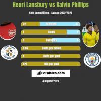 Henri Lansbury vs Kalvin Phillips h2h player stats