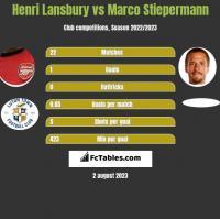 Henri Lansbury vs Marco Stiepermann h2h player stats