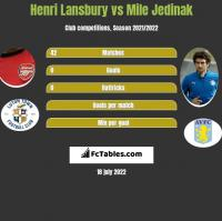 Henri Lansbury vs Mile Jedinak h2h player stats