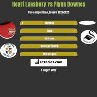 Henri Lansbury vs Flynn Downes h2h player stats