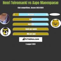 Henri Toivomaeki vs Aapo Maeenpaeae h2h player stats