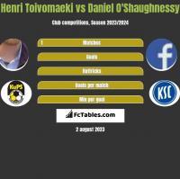 Henri Toivomaeki vs Daniel O'Shaughnessy h2h player stats