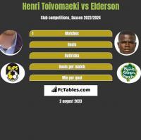 Henri Toivomaeki vs Elderson h2h player stats